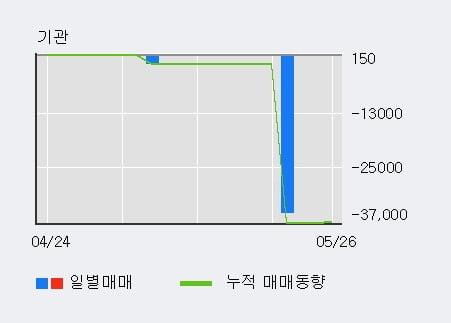 '대성파인텍' 10% 이상 상승, 단기·중기 이평선 정배열로 상승세
