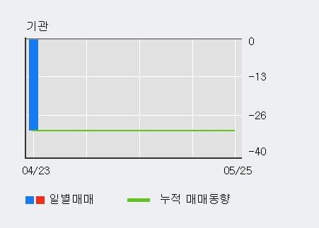 '케이엔더블유' 10% 이상 상승, 단기·중기 이평선 정배열로 상승세