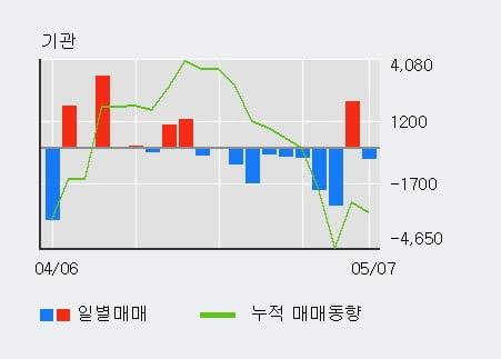 '호전실업' 5% 이상 상승, 외국인 6일 연속 순매수(1,322주)