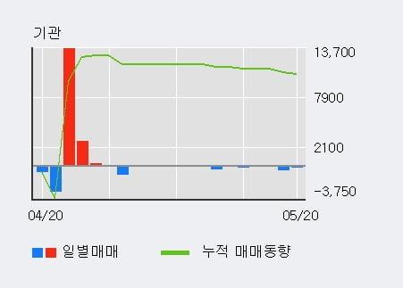 '코리아에프티' 10% 이상 상승, 단기·중기 이평선 정배열로 상승세