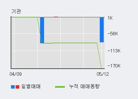 '유니트론텍' 10% 이상 상승, 단기·중기 이평선 정배열로 상승세