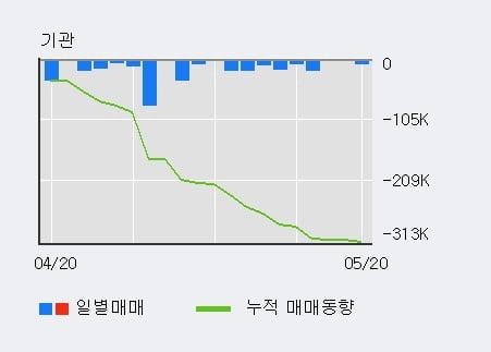 '제이에스코퍼레이션' 5% 이상 상승, 전일 외국인 대량 순매수