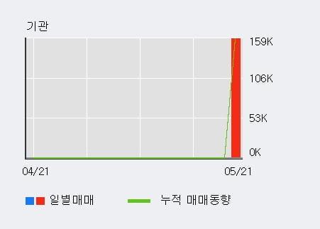 '로보로보' 10% 이상 상승, 단기·중기 이평선 정배열로 상승세