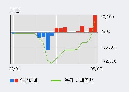 '케이엔제이' 10% 이상 상승, 외국인 4일 연속 순매수(6,944주)
