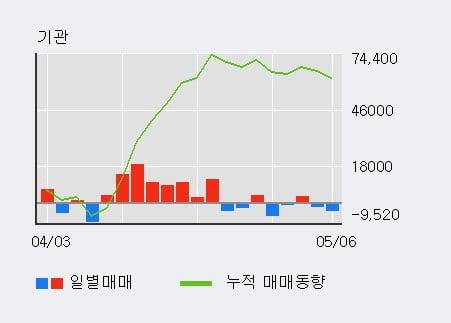 '베스파' 10% 이상 상승, 외국인 8일 연속 순매수(3.7만주)