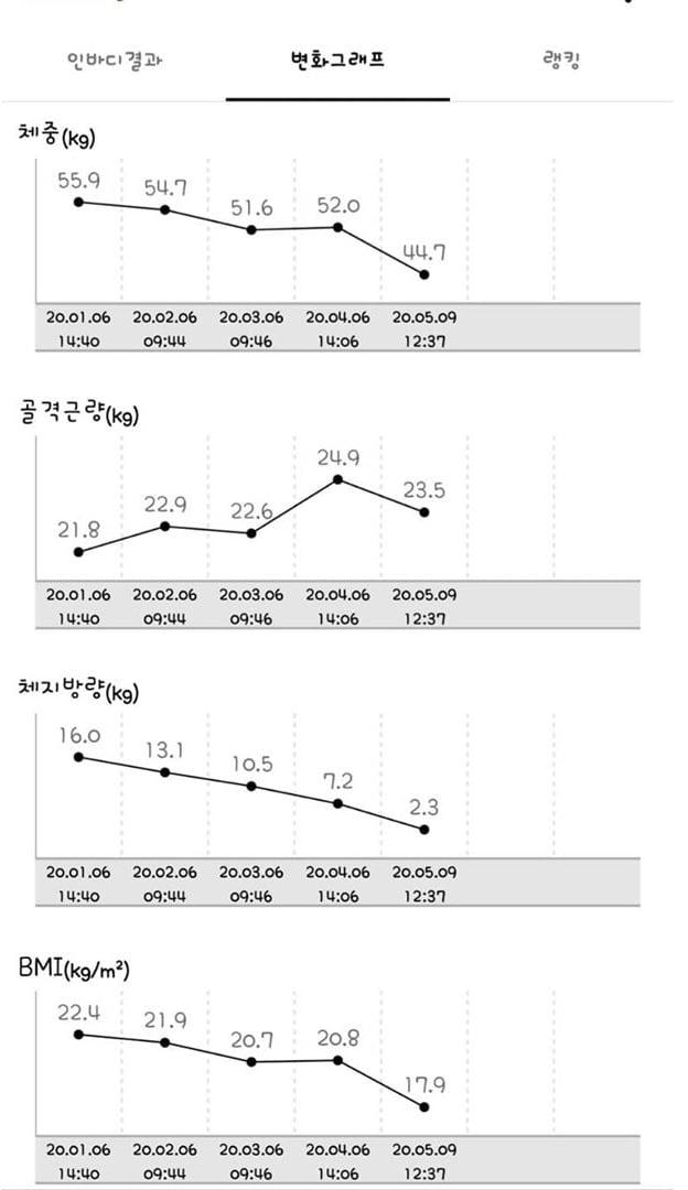 "'11kg 감량' 최은주, 놀라운 다이어트 전후 ""식단+운동+의지 있으면 100프로 성공"""