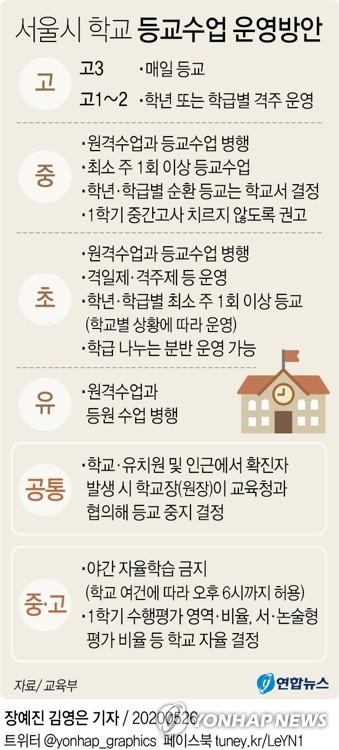 2차 등교수업 하루앞 서울 초교 10곳 등교 연기…더 늘어날 듯(종합2보)
