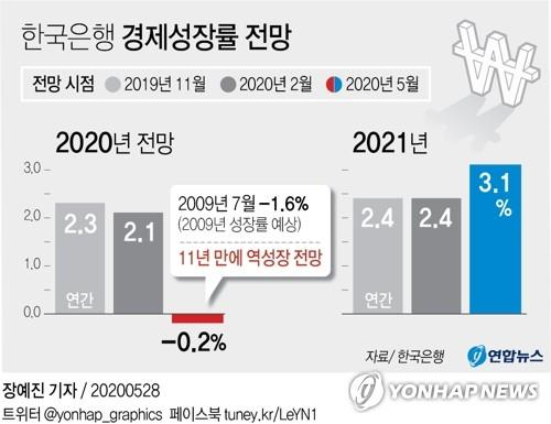 한은, 11년만의 역성장 전망…올해 성장률 -0.2%(종합2보)