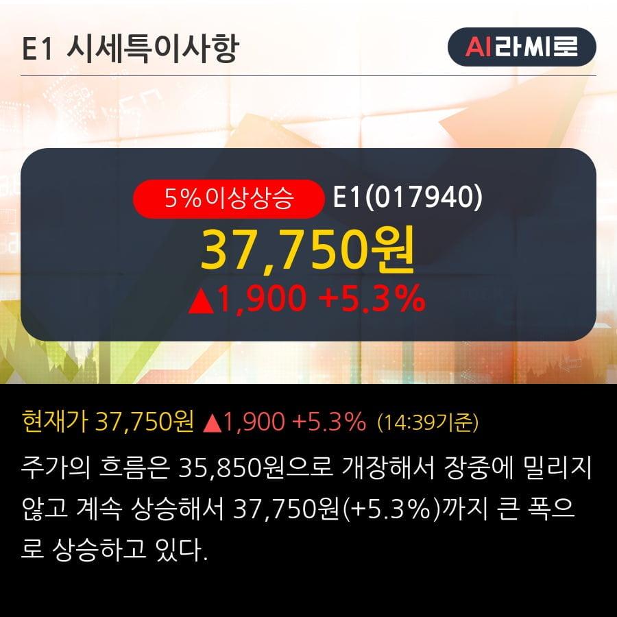 'E1' 5% 이상 상승, 주가 상승 중, 단기간 골든크로스 형성