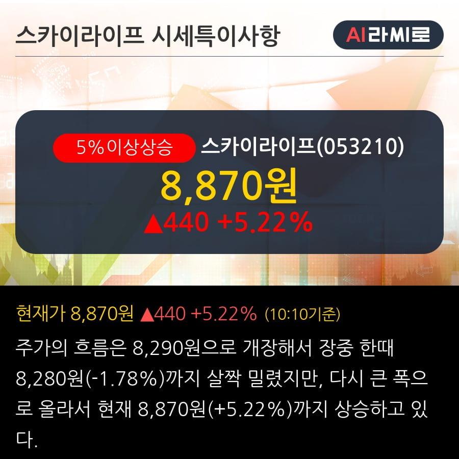 '스카이라이프' 5% 이상 상승, 기관 3일 연속 순매수(4.9만주)