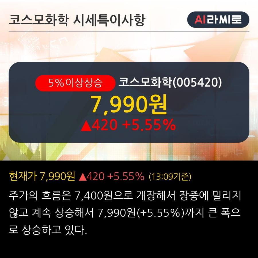 '코스모화학' 5% 이상 상승, 주가 상승세, 단기 이평선 역배열 구간