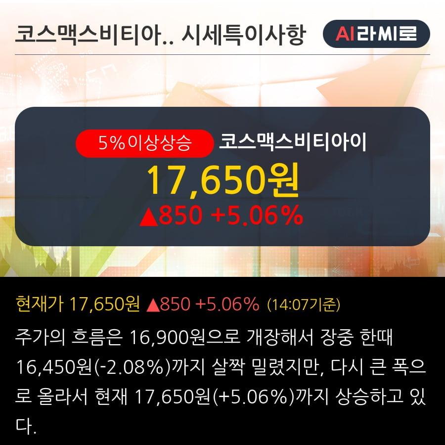 '코스맥스비티아이' 5% 이상 상승, 기관 3일 연속 순매수(1.9만주)