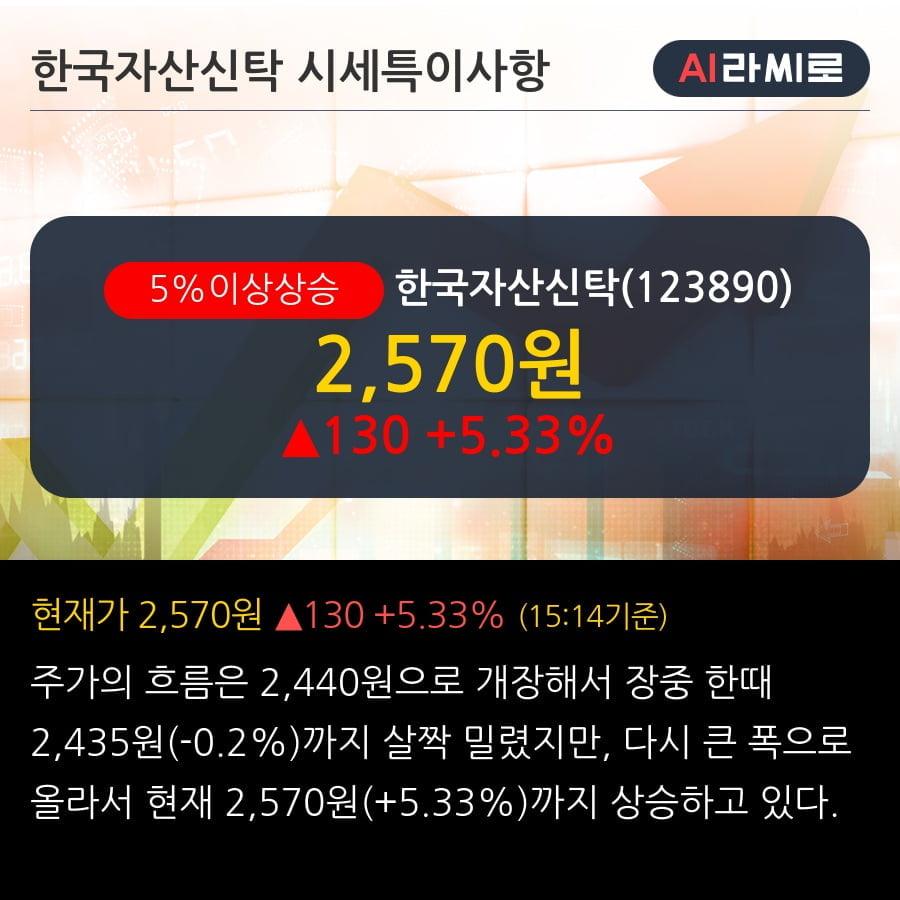 '한국자산신탁' 5% 이상 상승, 단기·중기 이평선 정배열로 상승세