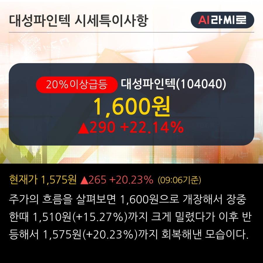 '대성파인텍' 20% 이상 상승, 단기·중기 이평선 정배열로 상승세