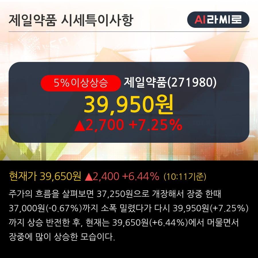 '제일약품' 5% 이상 상승, 상승 추세 후 조정 중, 단기·중기 이평선 정배열