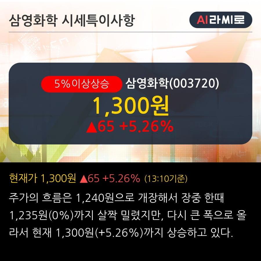 '삼영화학' 5% 이상 상승, 기관 8일 연속 순매수(3,940주)