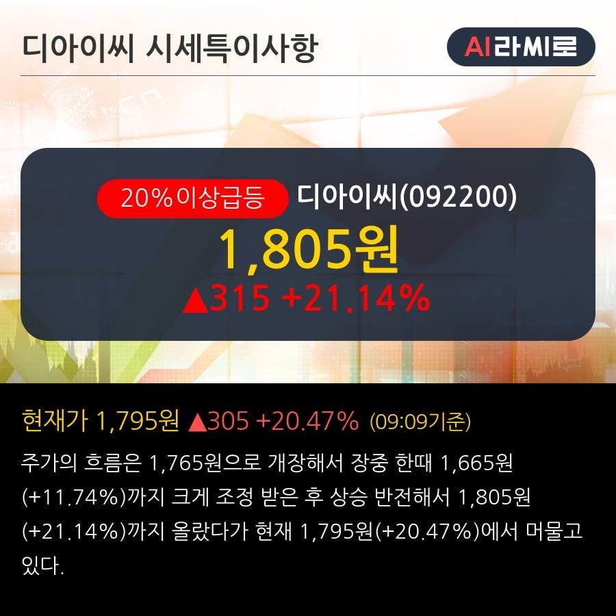 '디아이씨' 20% 이상 상승, 단기·중기 이평선 정배열로 상승세
