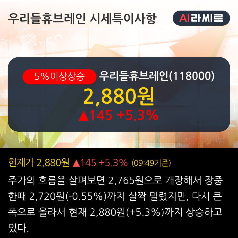 '우리들휴브레인' 5% 이상 상승, 외국인 3일 연속 순매수(10.9만주)