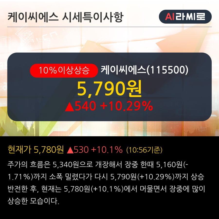 '케이씨에스' 10% 이상 상승, 단기·중기 이평선 정배열로 상승세