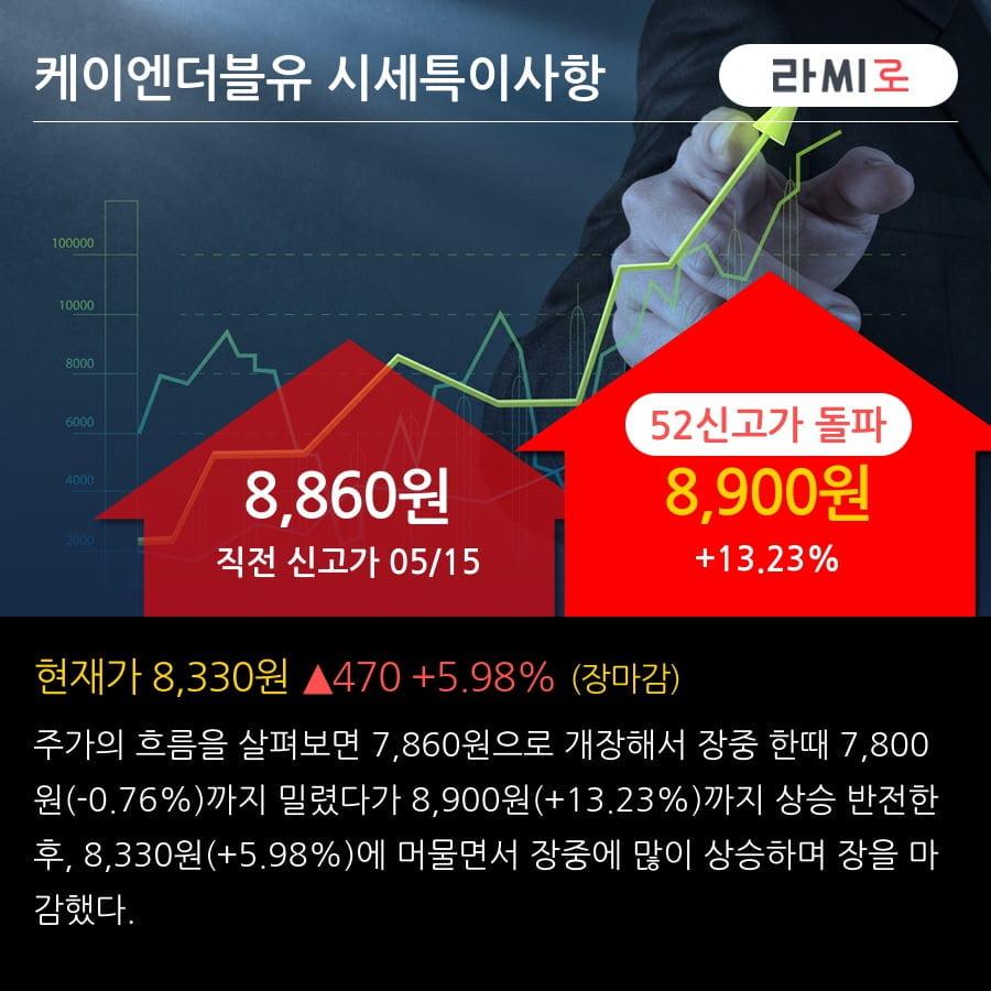 '케이엔더블유' 52주 신고가 경신, 단기·중기 이평선 정배열로 상승세