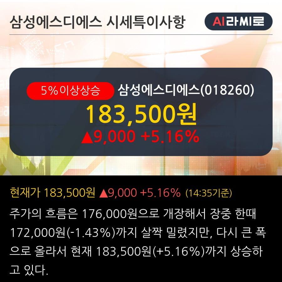 '삼성에스디에스' 5% 이상 상승, 단기·중기 이평선 정배열로 상승세