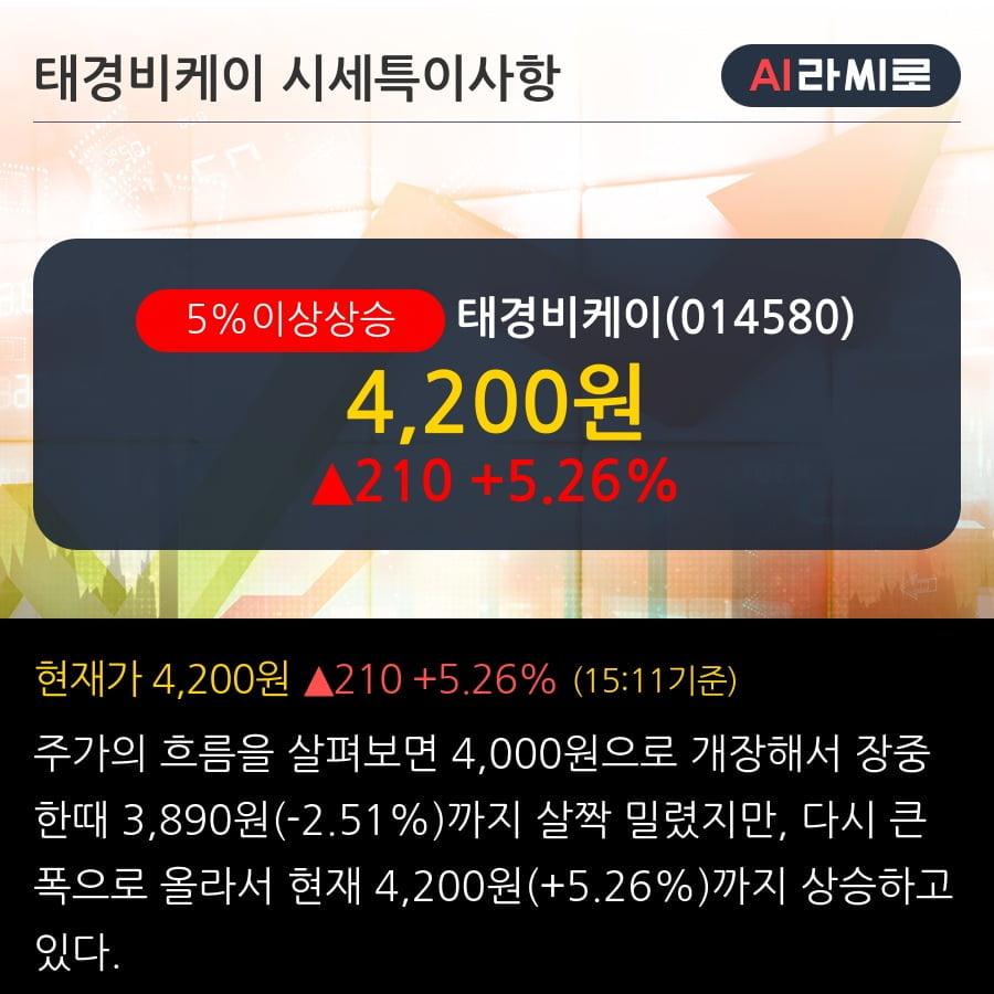 '태경비케이' 5% 이상 상승, 단기·중기 이평선 정배열로 상승세
