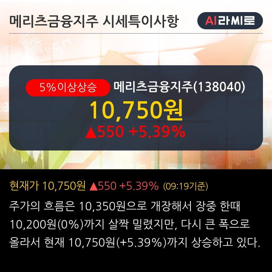 '메리츠금융지주' 5% 이상 상승, 단기·중기 이평선 정배열로 상승세