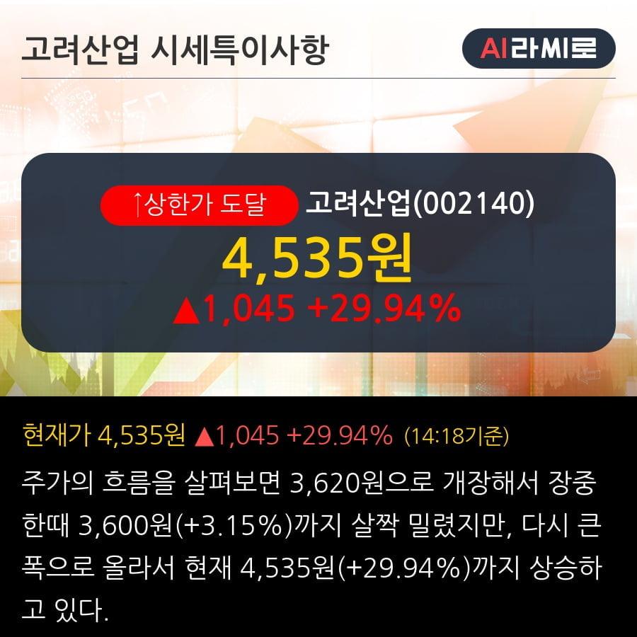'고려산업' 상한가↑ 도달, 단기·중기 이평선 정배열로 상승세
