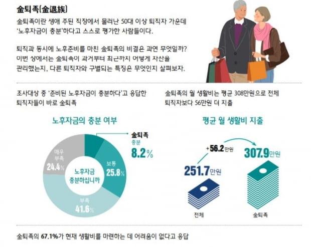 하나금융 100년 행복연구센터 발간한 잡지 '대한민국 퇴직자들이 사는 법' 보고서 일부.