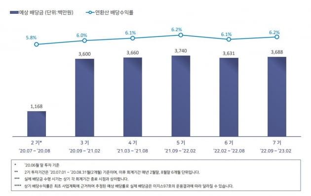 """""""나도 태평로빌딩 건물주""""…연 6% 배당 리츠, 내달 상장"""