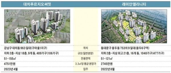 '반포 대결' 대우·삼성, 이번엔 강남·북 분양 경쟁