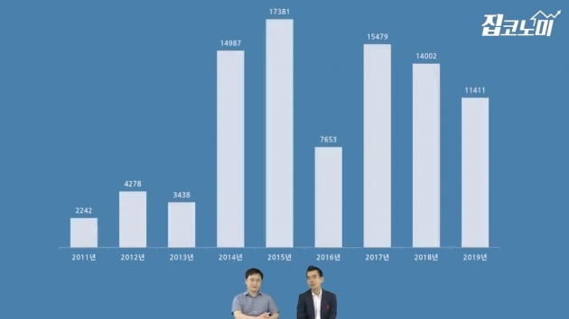 [집코노미TV] 전국 번지는 집값 상승 열풍의 원인과 전망