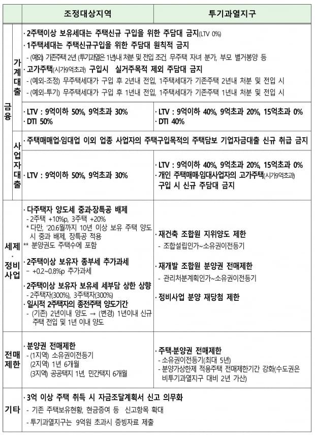 """""""전세 사는 사람들, 서울 내 집 마련도 어렵다"""""""