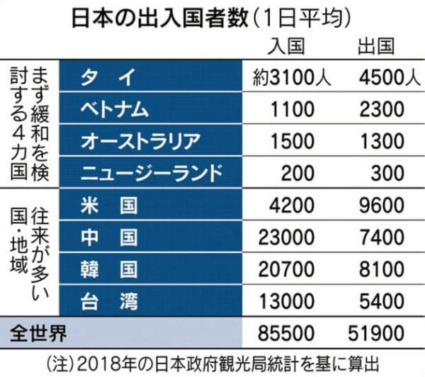 코로나19 발생 이전 국가별 하루 평균 일본 출입국자수(그래픽=니혼게이자이신문)