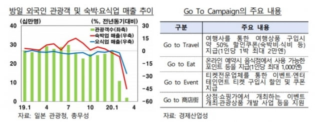 일본 정부가 외국인 관광객 감소에 대응하기 위해 국내 여행 활성화를 추진하고 있다. (사진 = 한국은행)