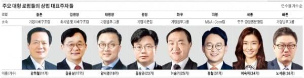 """""""헤지펀드 공격 일상화""""…상법개정 특수 준비하는 로펌"""