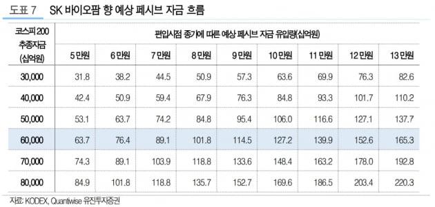 SK바이오팜, 코스피200 조기편입 전망…9월11일 예상