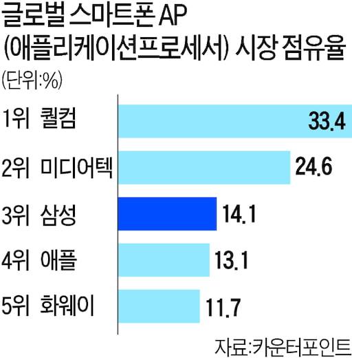 2019년 기준 스마트폰 AP시장 점유율. 한경DB