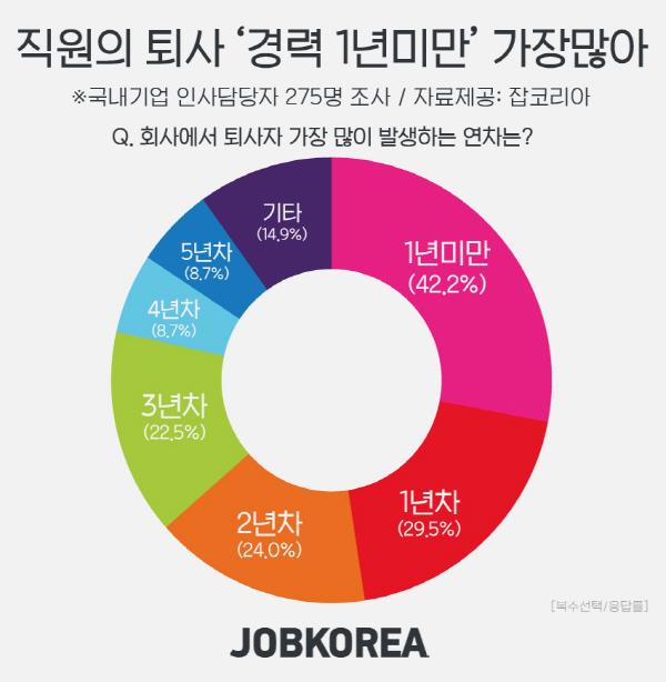 직장인 퇴사, 1차 미만(42%)이 가장 많아…적성에 맞지 않는 업무, 연봉 불만족이 주원인