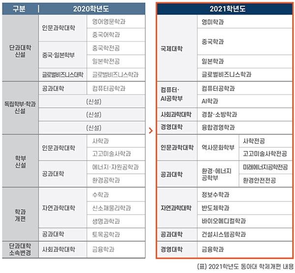 동아대, '국제대학' '경찰·소방학과' 신설…인문사회 분야 경쟁력 강화
