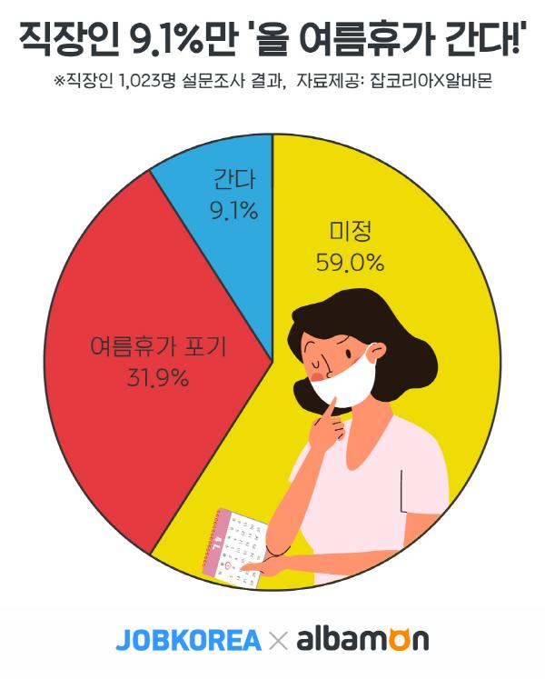 """올해 직장인 9%만 """"여름휴가 간다""""…59%는 """"상황 좀 보고"""""""