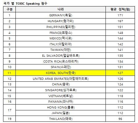 2019년 국가별 토익스피킹 평균 성적 발표, '한국 127점'
