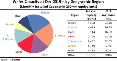 한국, 웨이퍼 시장점유율 2015년부터 대만에 뒤져