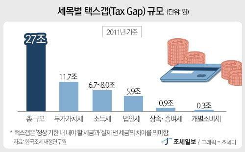 '놓친 세금' 살펴보는 국세청…자진납세유도 틀 짠다