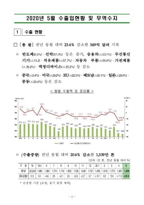 5월 수출 23.6%↓… 반도체·선박 덕에 무역수지는 흑자 전환