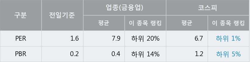 '대상홀딩스' 5% 이상 상승, 전일 종가 기준 PER 1.6배, PBR 0.2배, 저PER, 저PBR