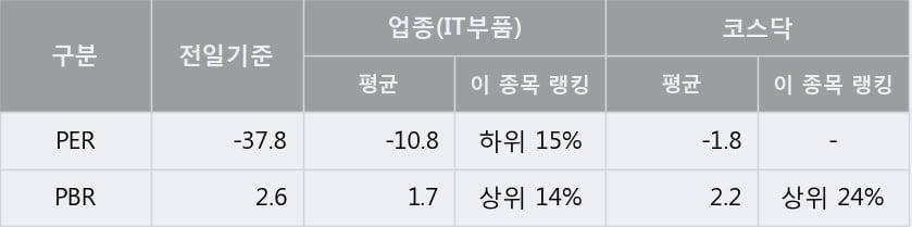 '이그잭스' 10% 이상 상승, 단기·중기 이평선 정배열로 상승세