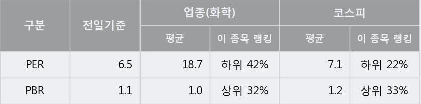 '진양산업' 5% 이상 상승, 단기·중기 이평선 정배열로 상승세