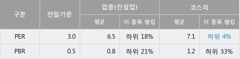 '동부건설' 5% 이상 상승, 전일 종가 기준 PER 3.0배, PBR 0.5배, 저PER