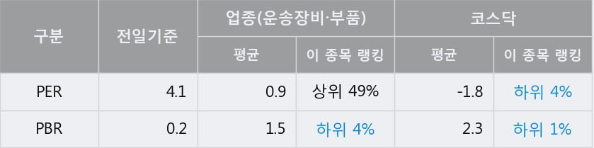 '평화정공' 10% 이상 상승, 단기·중기 이평선 정배열로 상승세